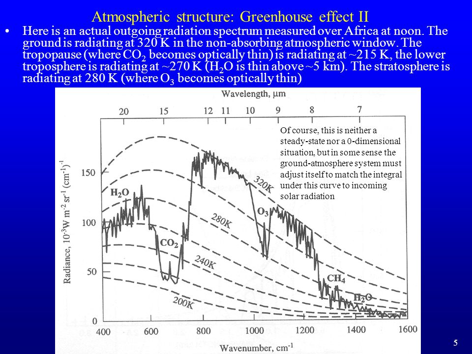 Atmospheric structure: Greenhouse effect II