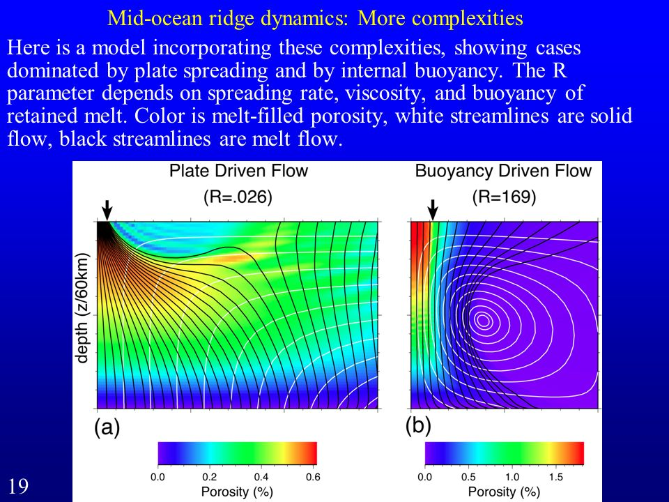 Mid-ocean ridge dynamics: More complexities