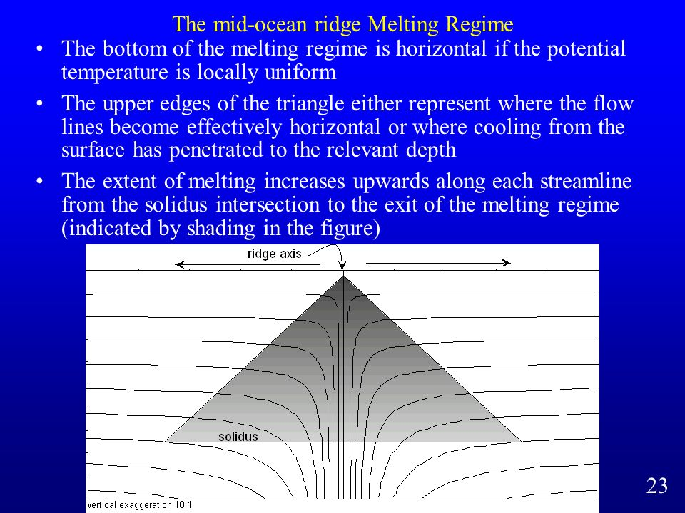 The mid-ocean ridge Melting Regime