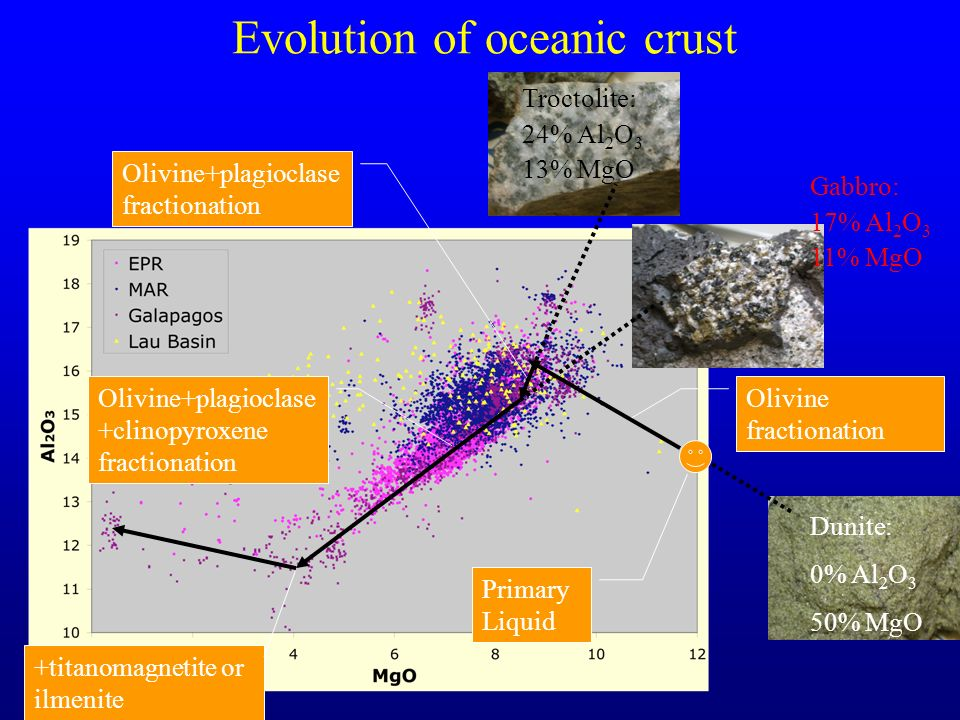 Evolution of oceanic crust