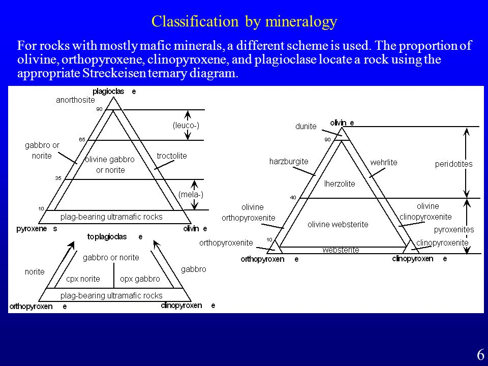 Classification by mineralogy