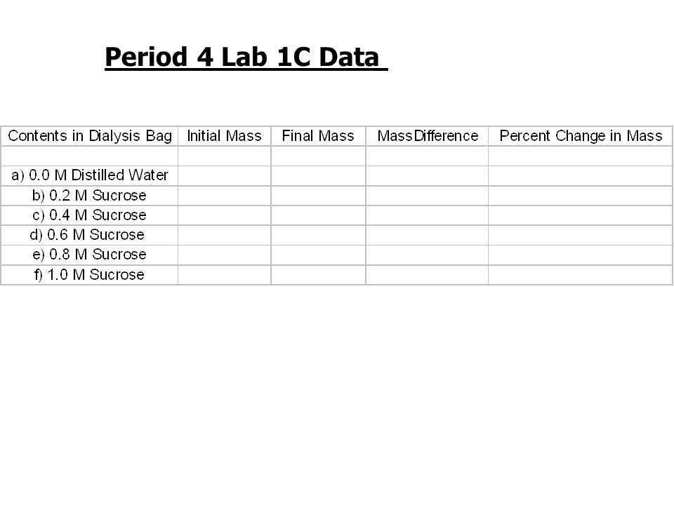 Period 4 Lab 1C Data