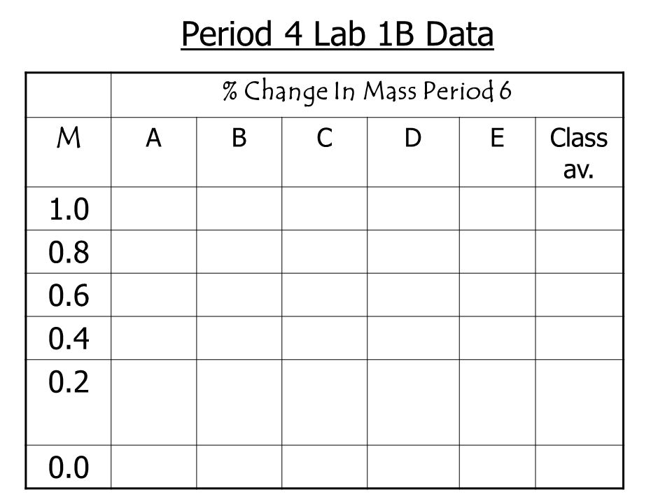 Period 4 Lab 1B Data % Change In Mass Period 6 M A B C D E Class av