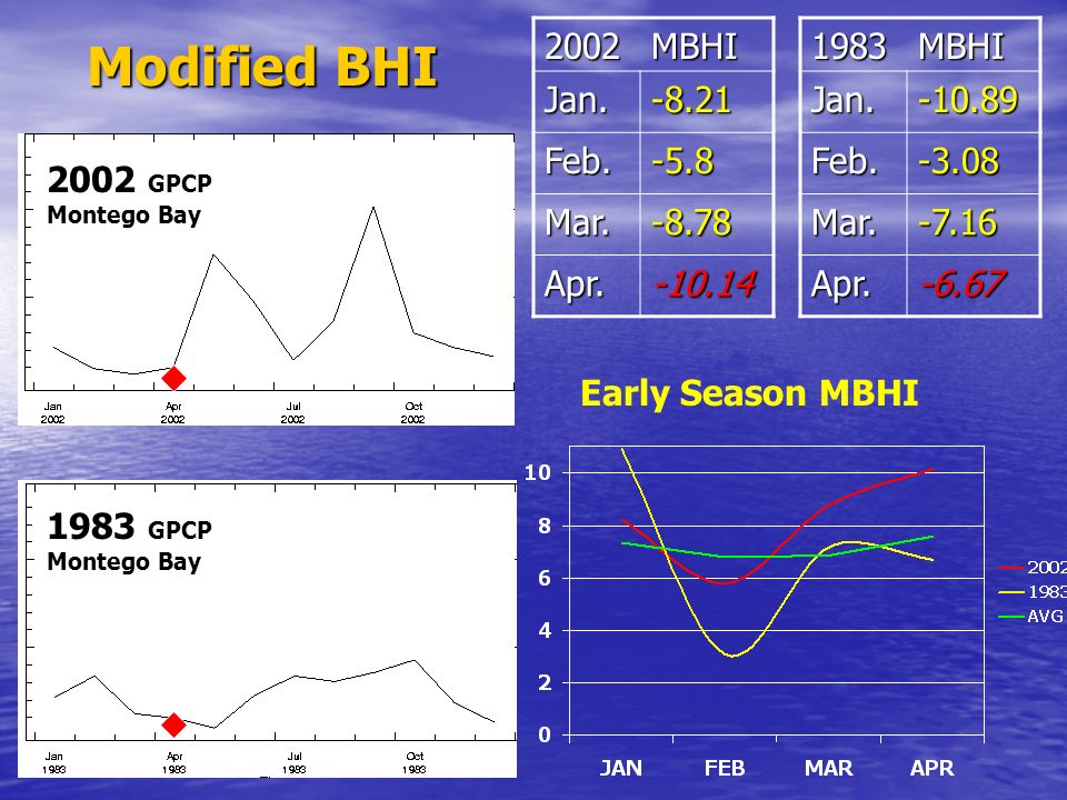 Modified BHI 2002 MBHI Jan. -8.21 Feb. -5.8 Mar. -8.78 Apr. -10.14