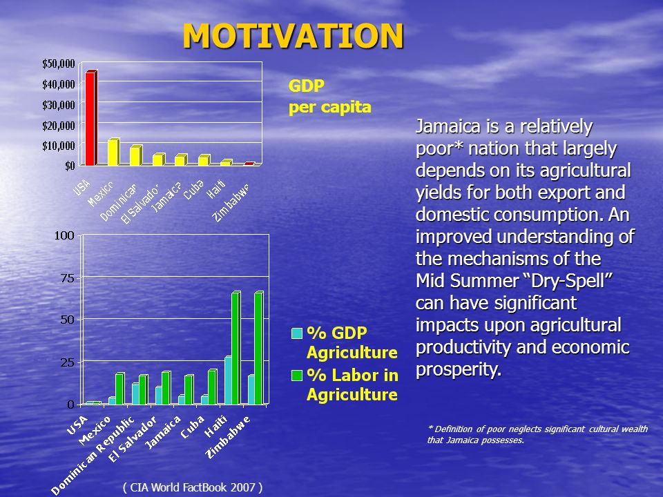 MOTIVATION GDP. per capita.