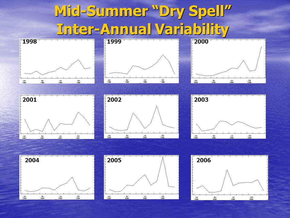 Mid-Summer Dry Spell Inter-Annual Variability