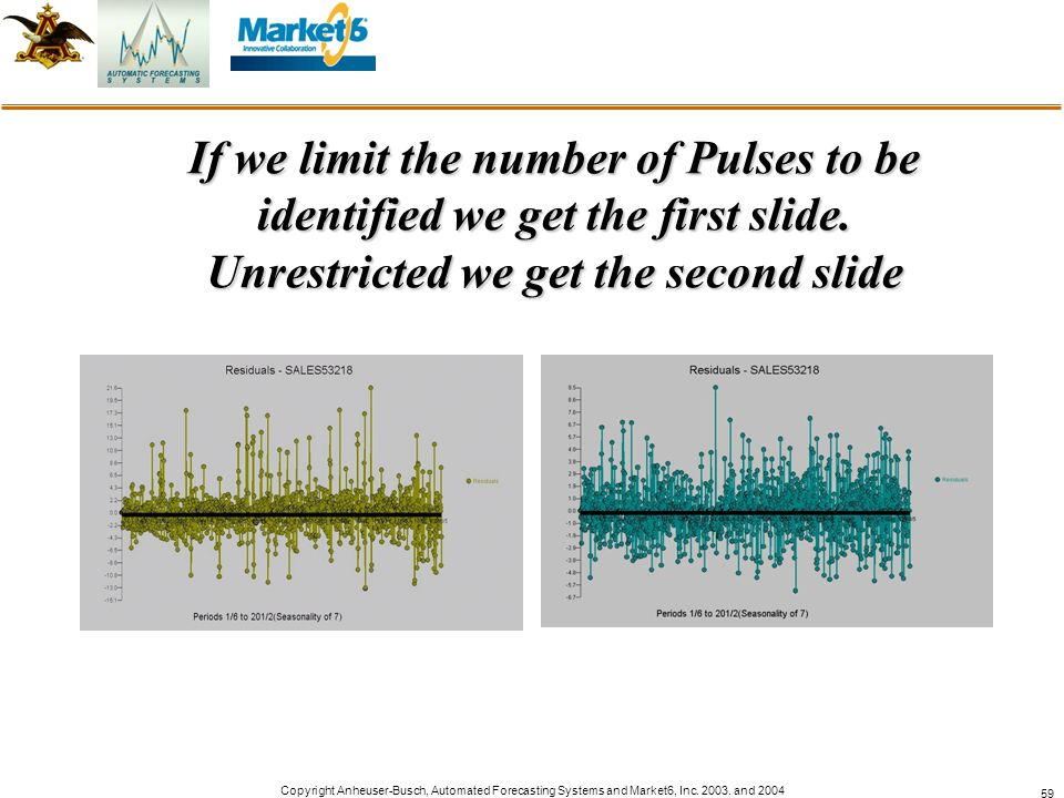 If we limit the number of Pulses to be identified we get the first slide. Unrestricted we get the second slide