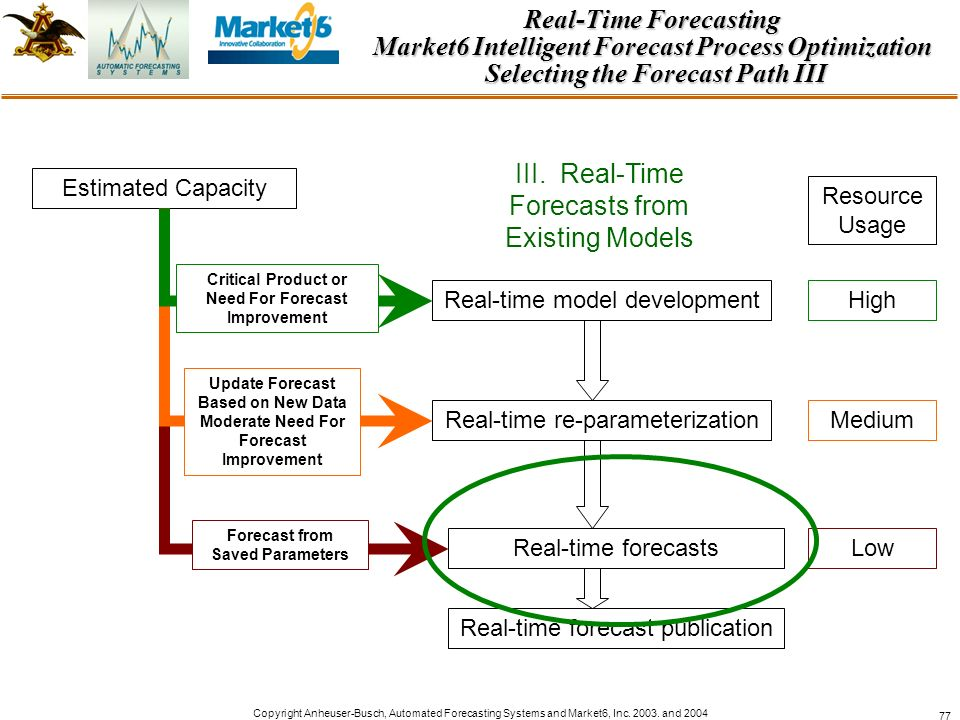 Real-Time Forecasting Market6 Intelligent Forecast Process Optimization Selecting the Forecast Path III