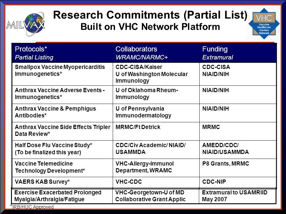 Research Commitments (Partial List) Built on VHC Network Platform