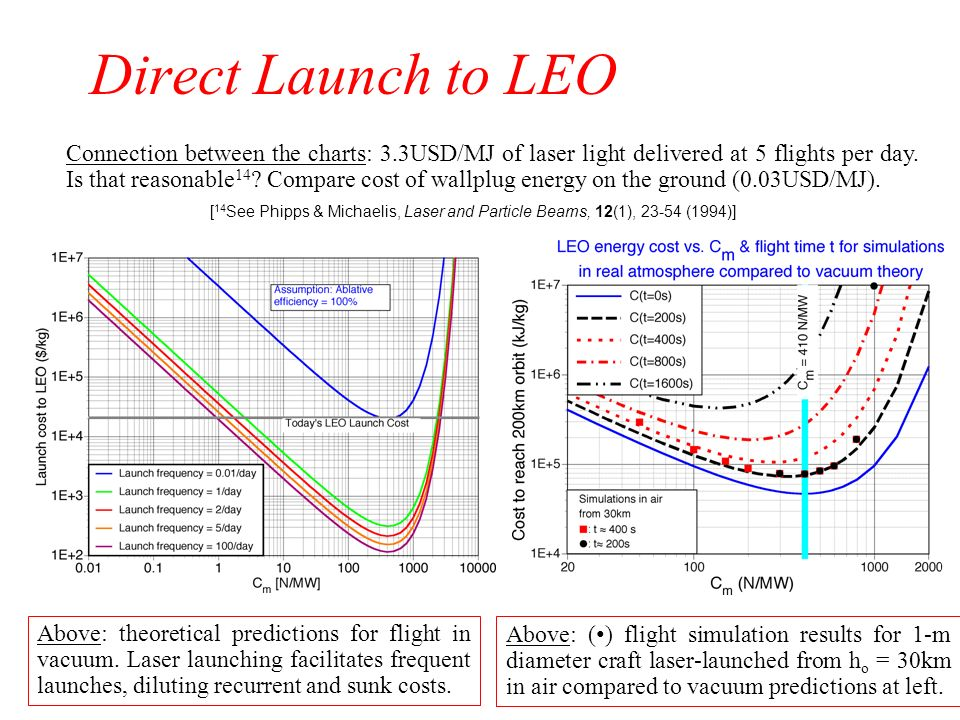 Direct Launch to LEO