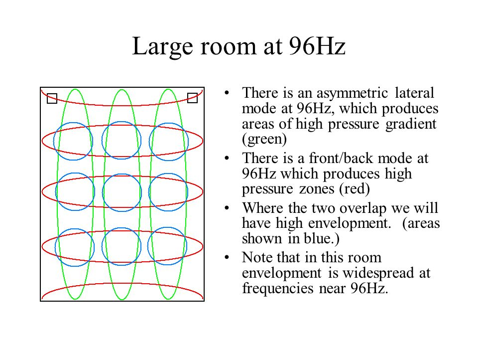 Large room at 96Hz There is an asymmetric lateral mode at 96Hz, which produces areas of high pressure gradient (green)