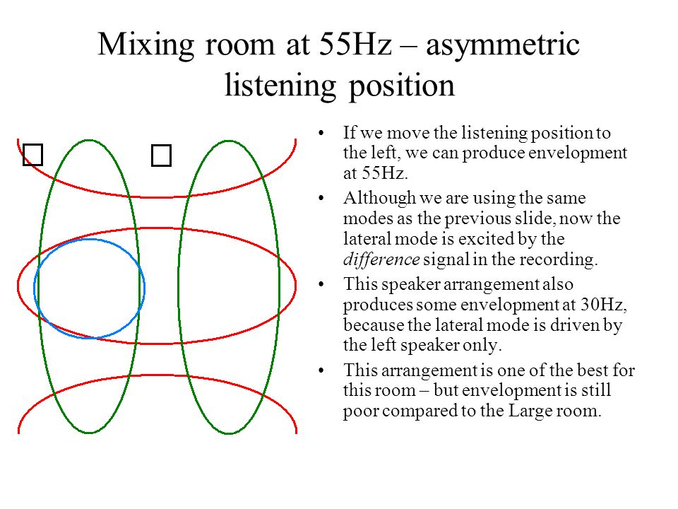 Mixing room at 55Hz – asymmetric listening position