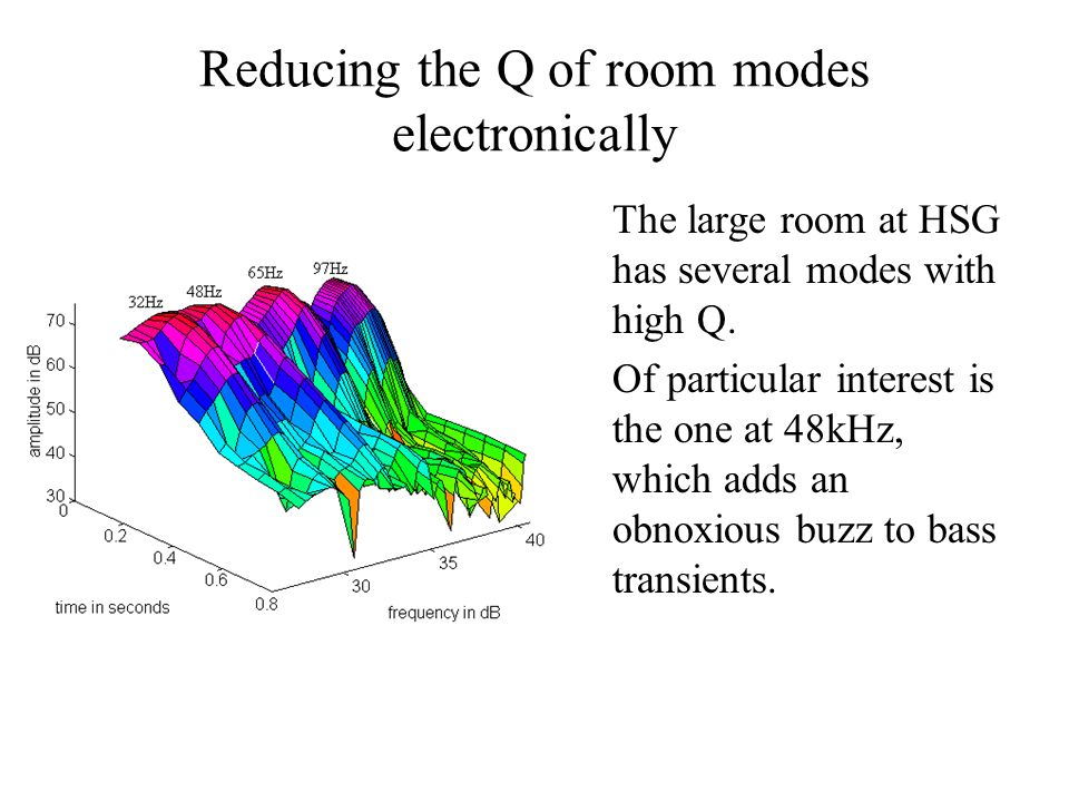 Reducing the Q of room modes electronically