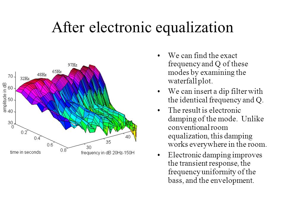 After electronic equalization