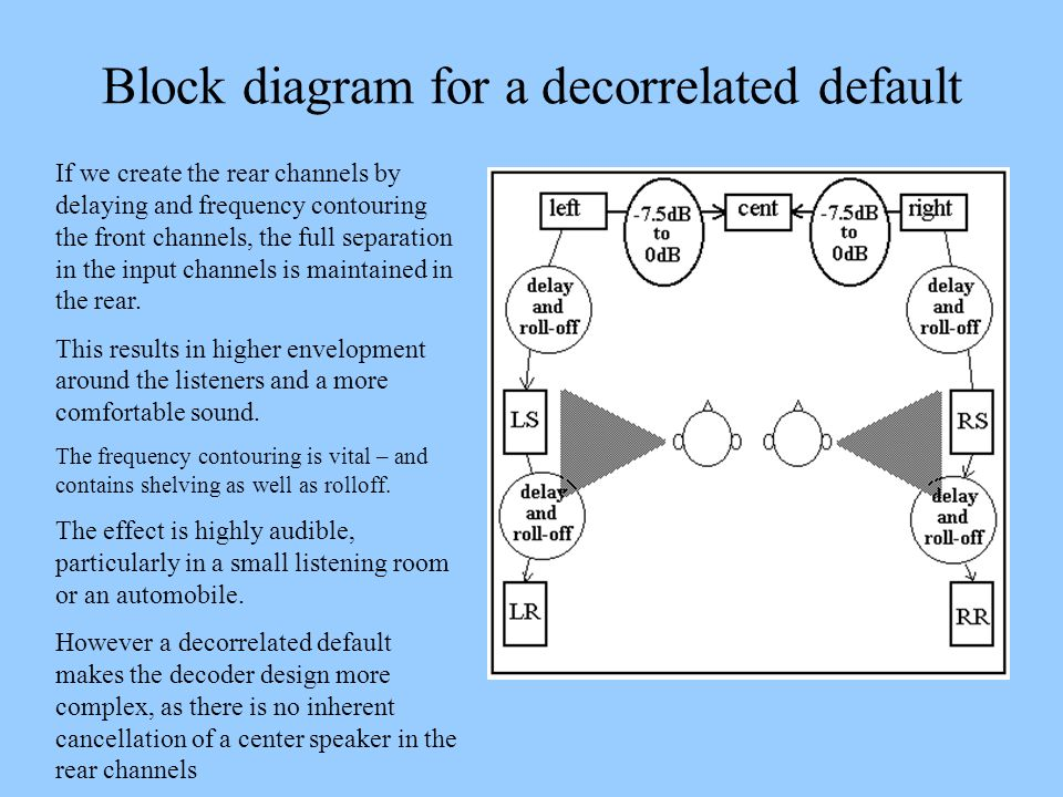 Block diagram for a decorrelated default