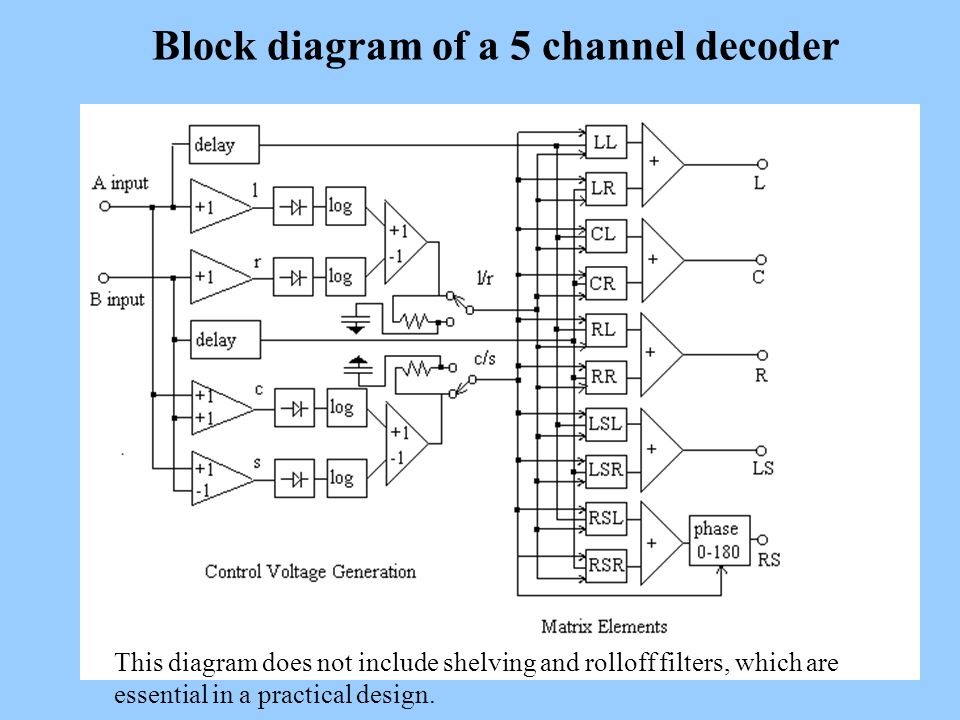 Block diagram of a 5 channel decoder