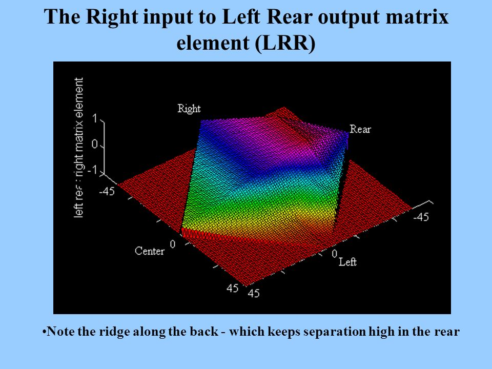The Right input to Left Rear output matrix element (LRR)