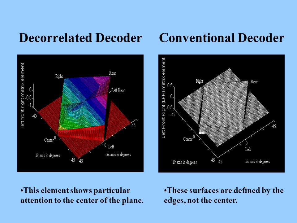Decorrelated Decoder Conventional Decoder