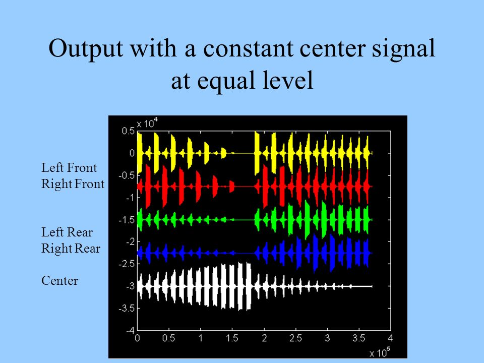 Output with a constant center signal at equal level