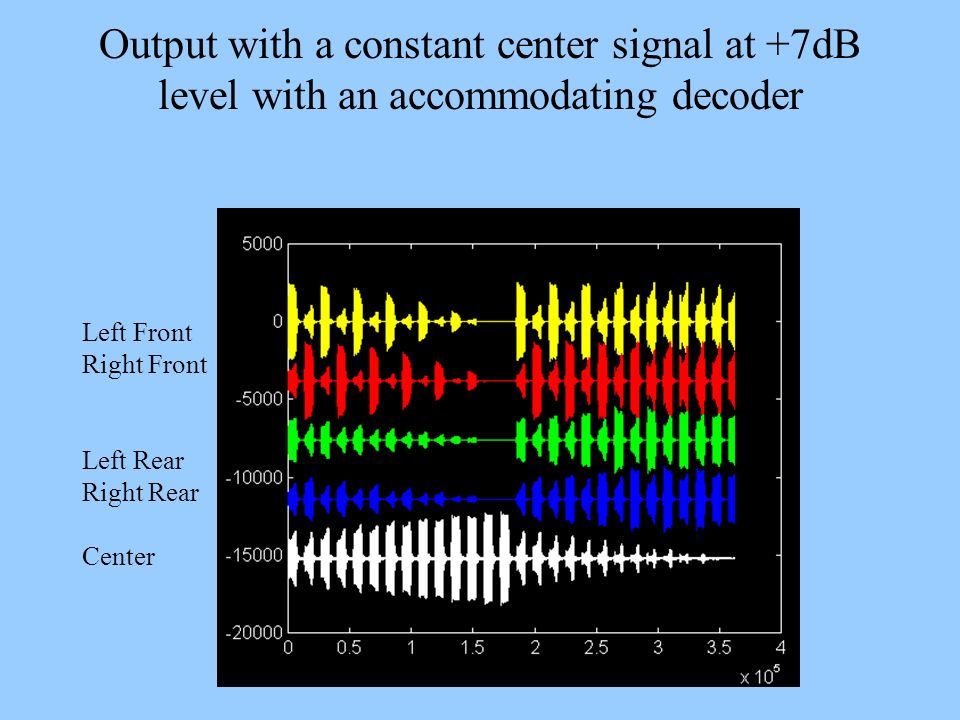 Output with a constant center signal at +7dB level with an accommodating decoder