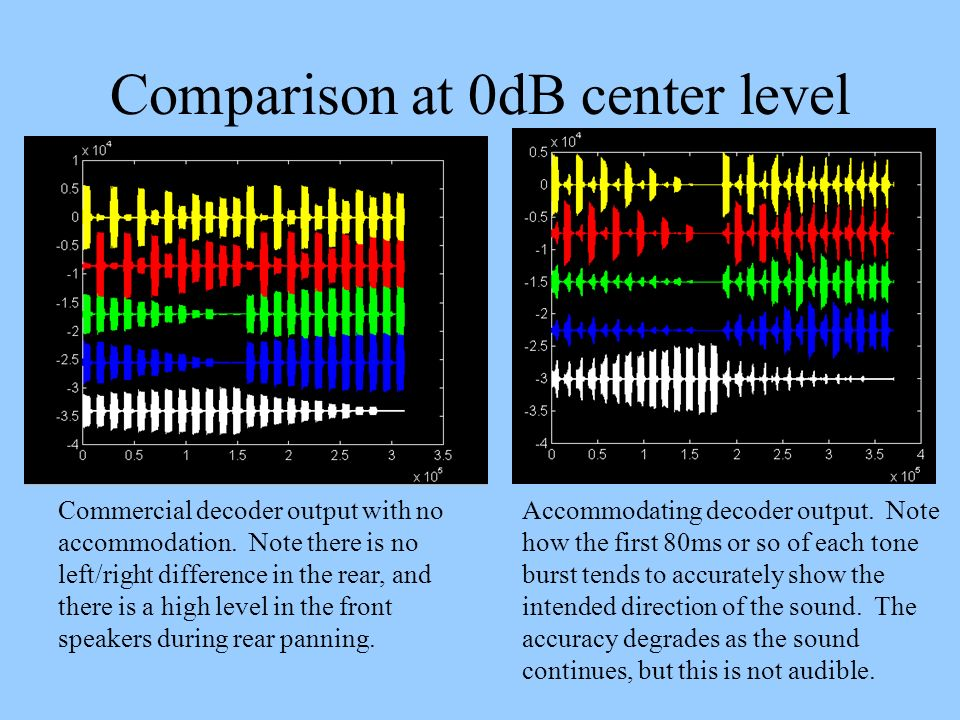 Comparison at 0dB center level