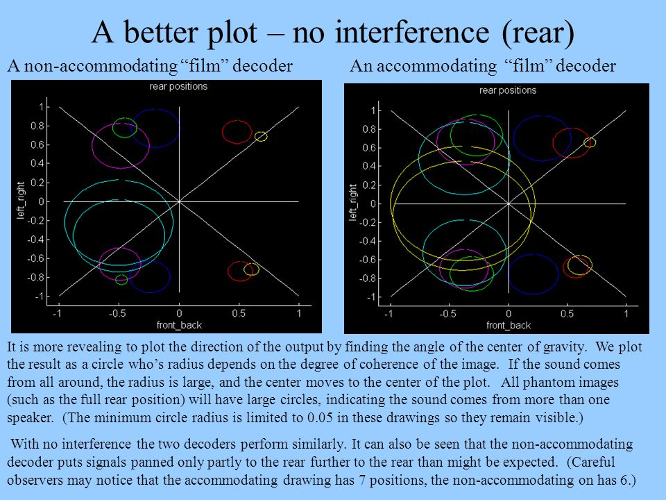 A better plot – no interference (rear)