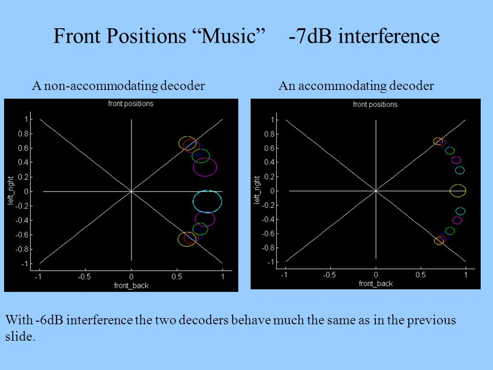 Front Positions Music -7dB interference