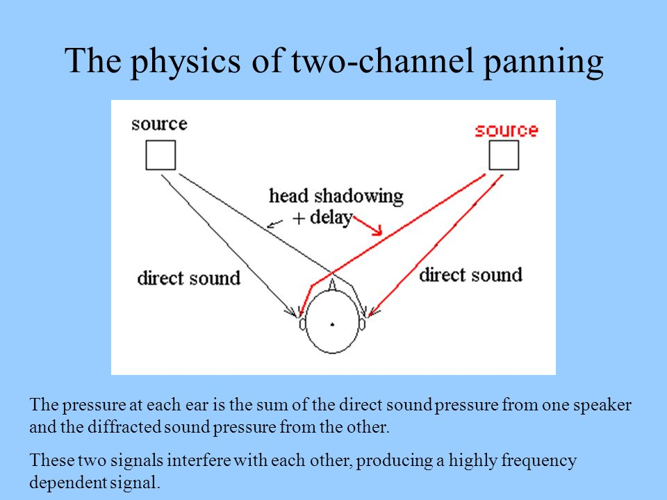 The physics of two-channel panning