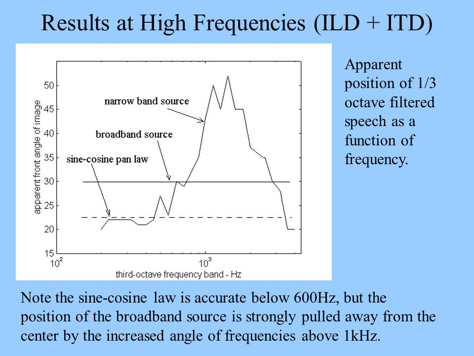 Results at High Frequencies (ILD + ITD)