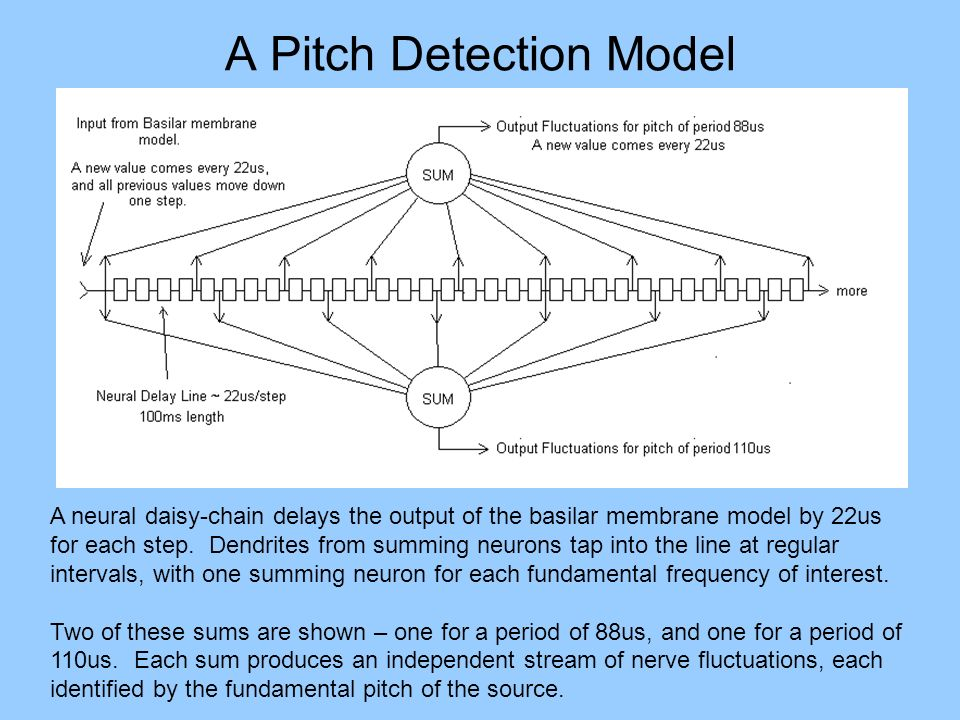 A Pitch Detection Model