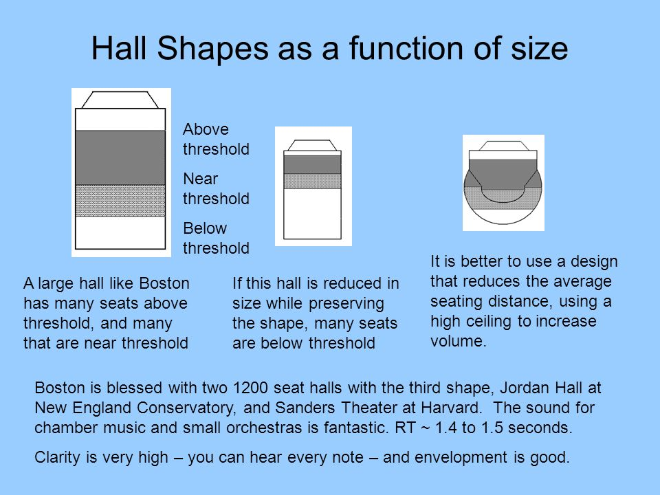 Hall Shapes as a function of size