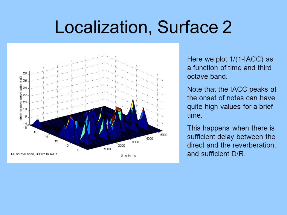 Localization, Surface 2 Here we plot 1/(1-IACC) as a function of time and third octave band.