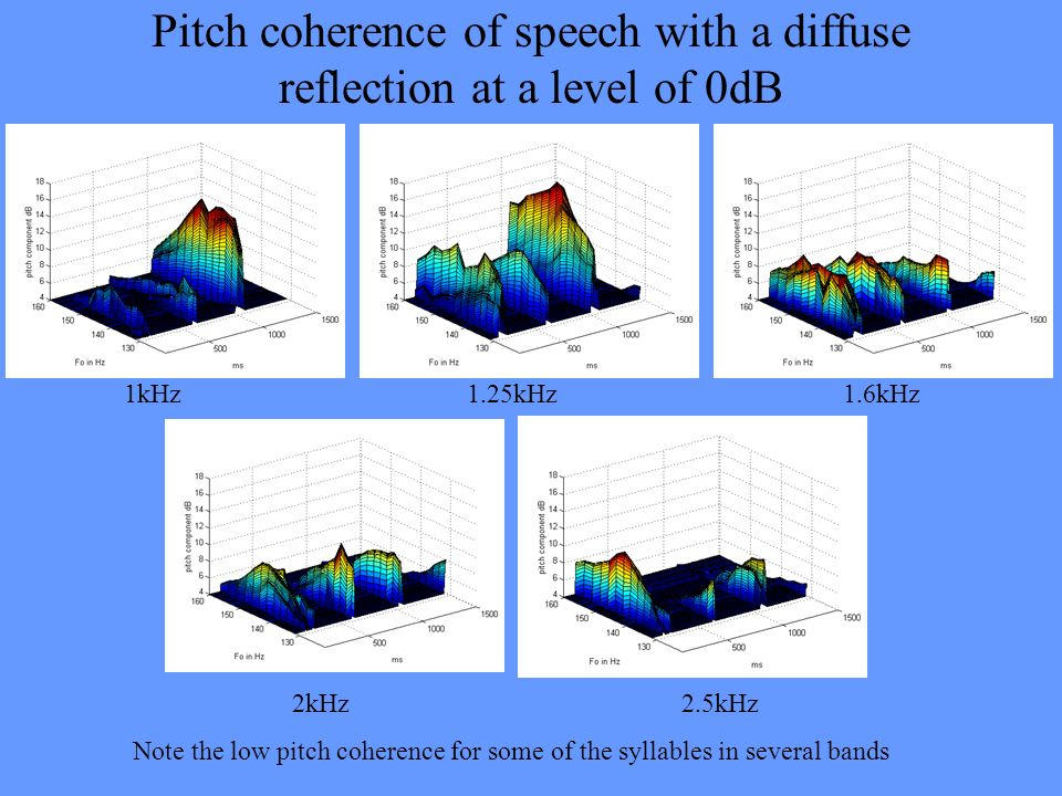 Pitch coherence of speech with a diffuse reflection at a level of 0dB