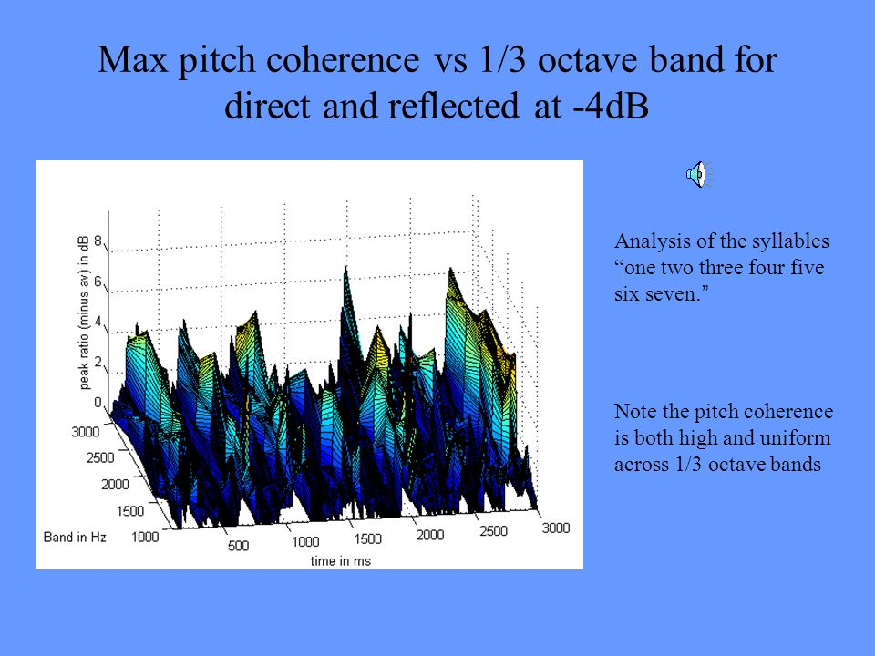 Max pitch coherence vs 1/3 octave band for direct and reflected at -4dB