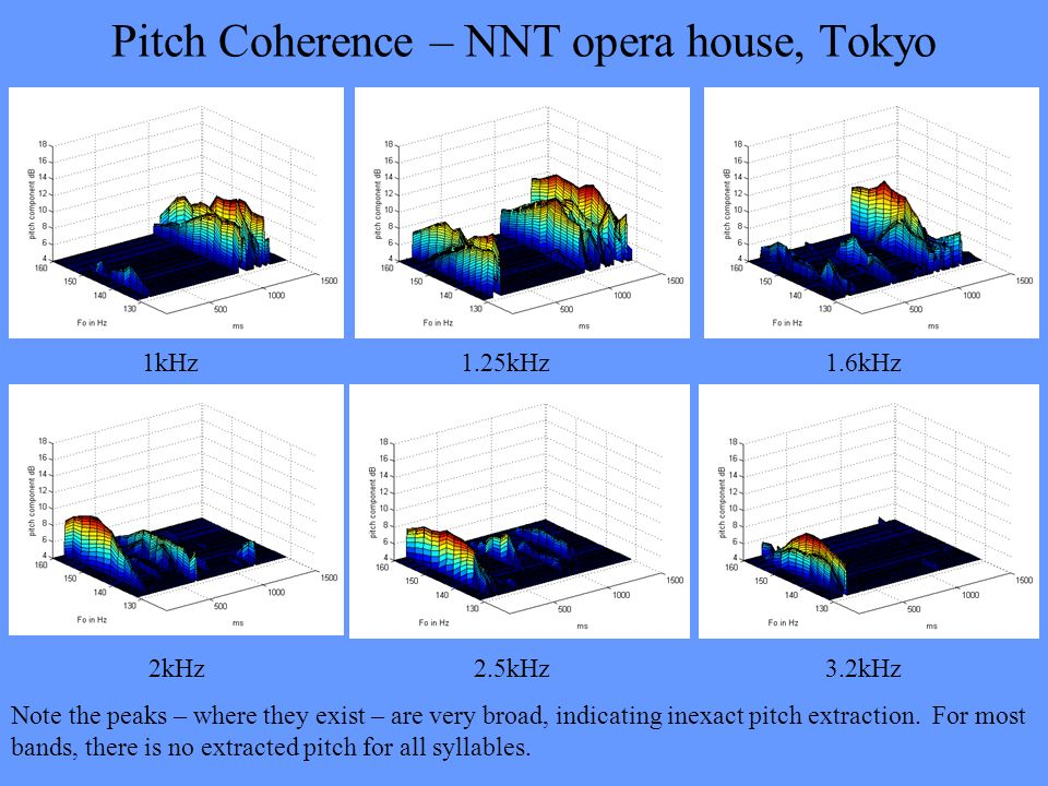 Pitch Coherence – NNT opera house, Tokyo