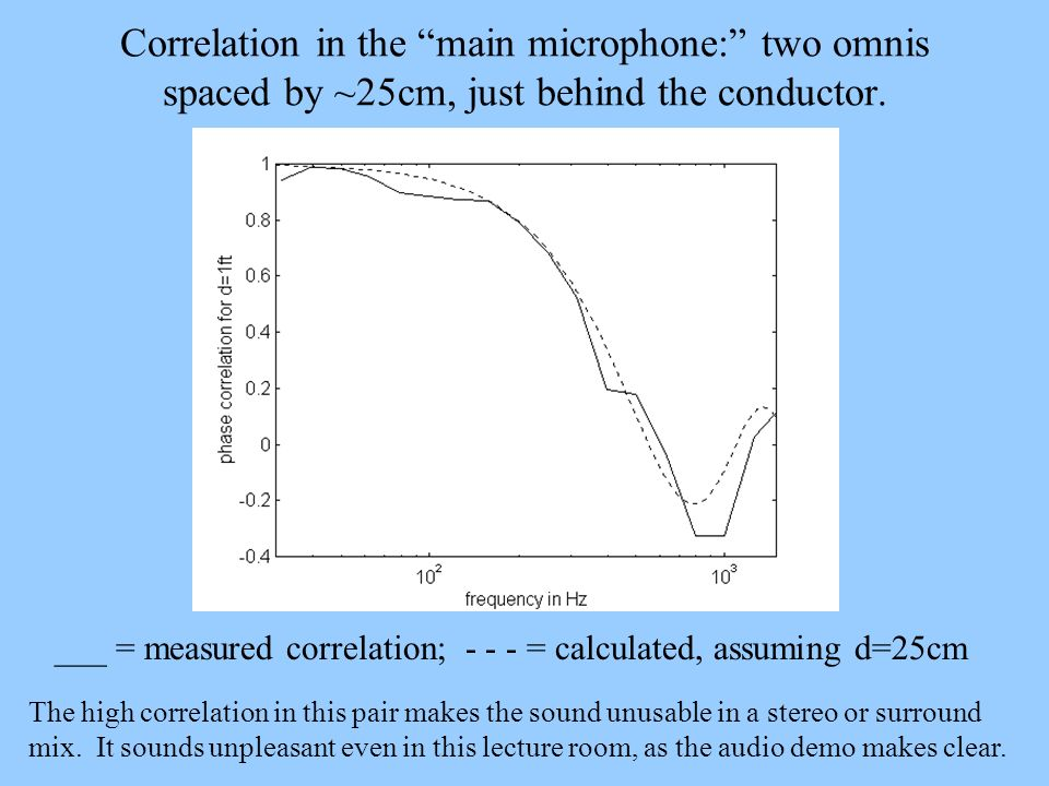 Correlation in the main microphone: two omnis spaced by ~25cm, just behind the conductor.