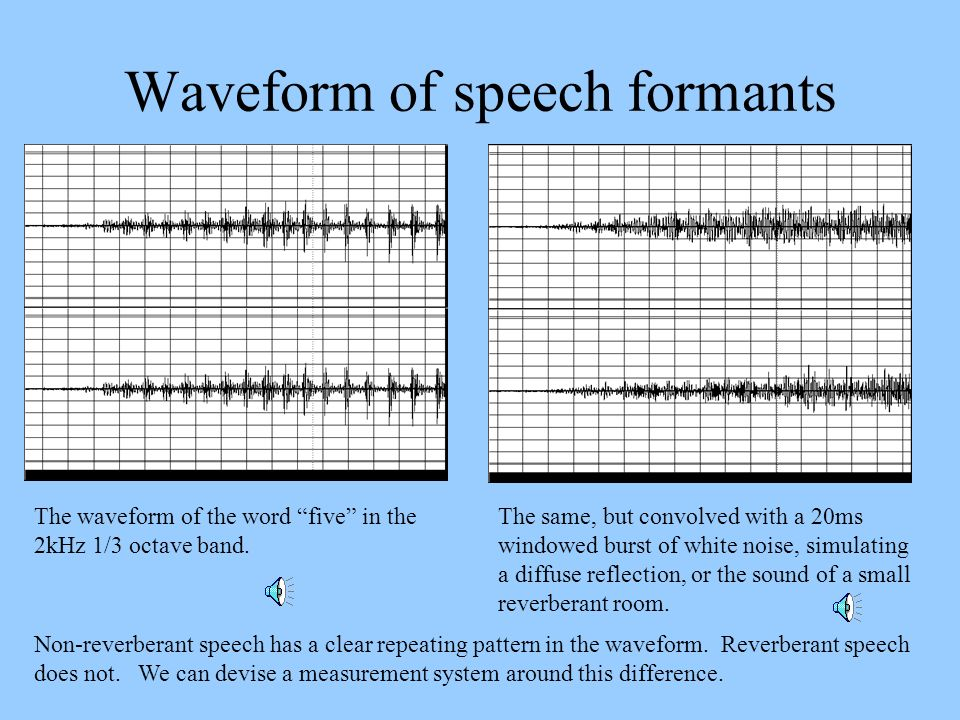 Waveform of speech formants