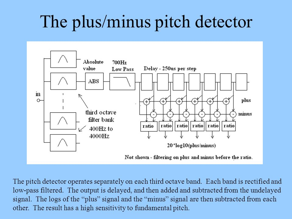 The plus/minus pitch detector