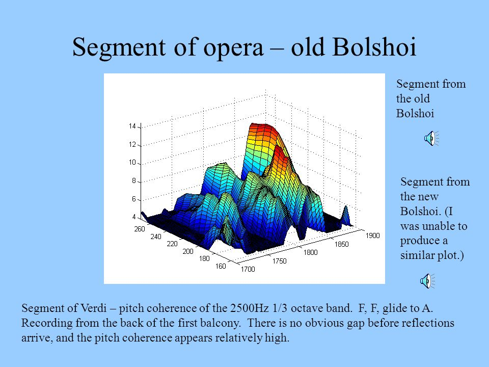 Segment of opera – old Bolshoi