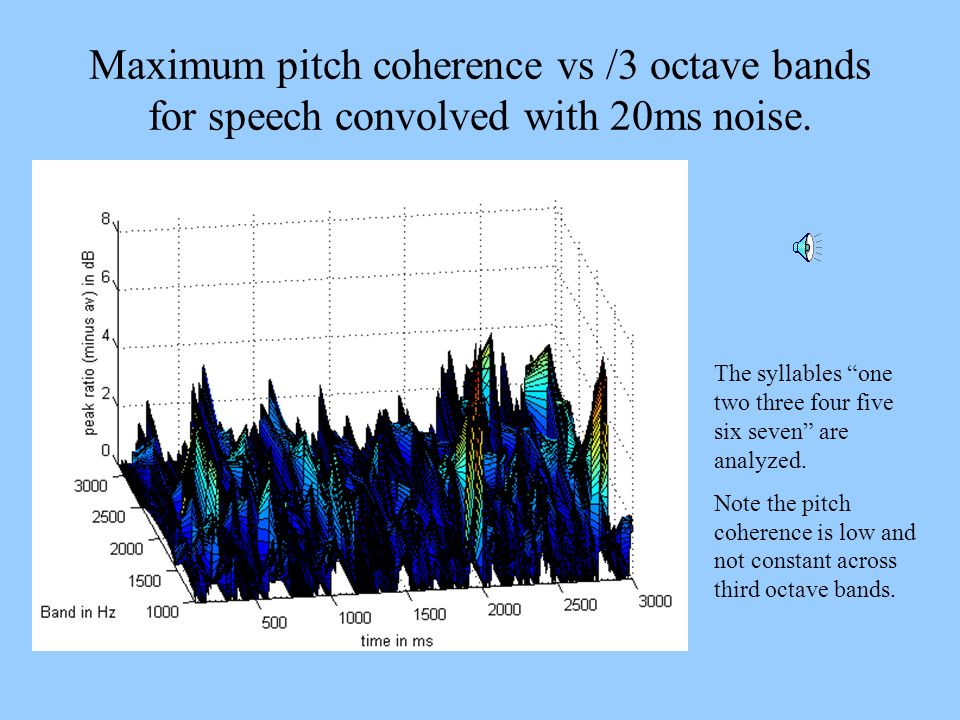 Maximum pitch coherence vs /3 octave bands for speech convolved with 20ms noise.