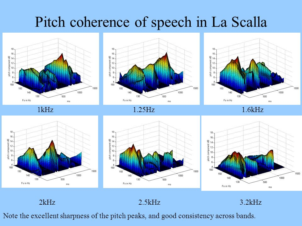 Pitch coherence of speech in La Scalla