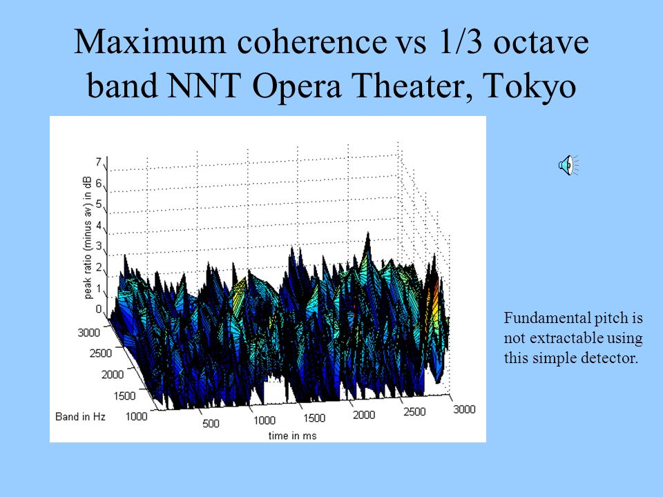 Maximum coherence vs 1/3 octave band NNT Opera Theater, Tokyo