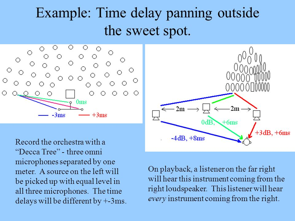 Example: Time delay panning outside the sweet spot.