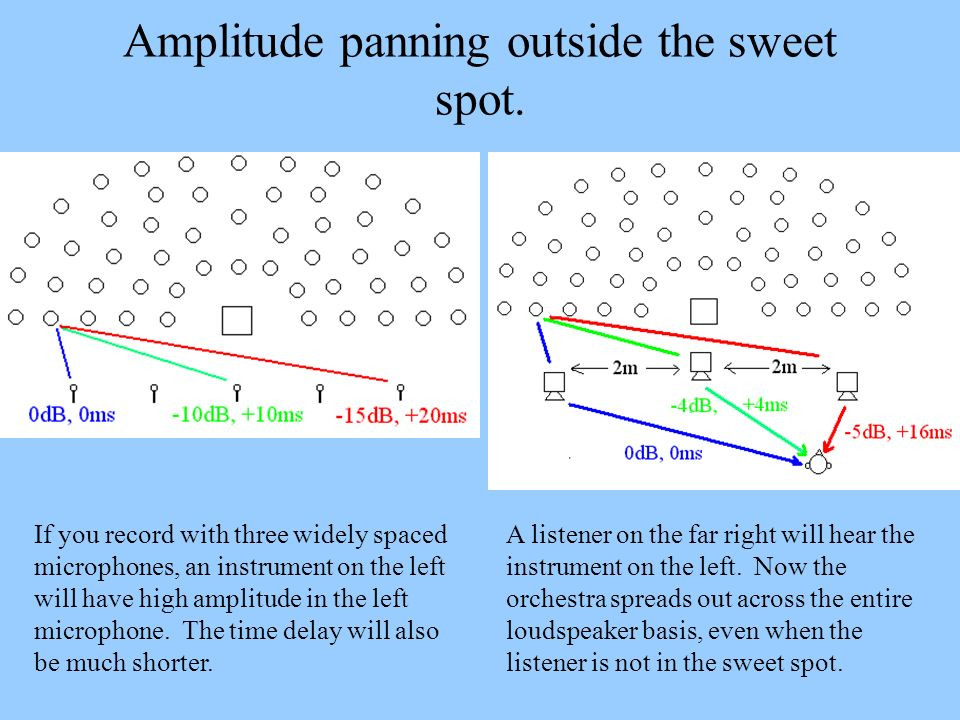 Amplitude panning outside the sweet spot.