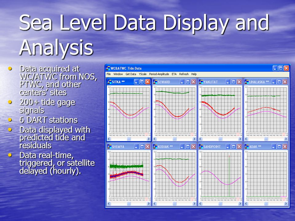 Sea Level Data Display and Analysis