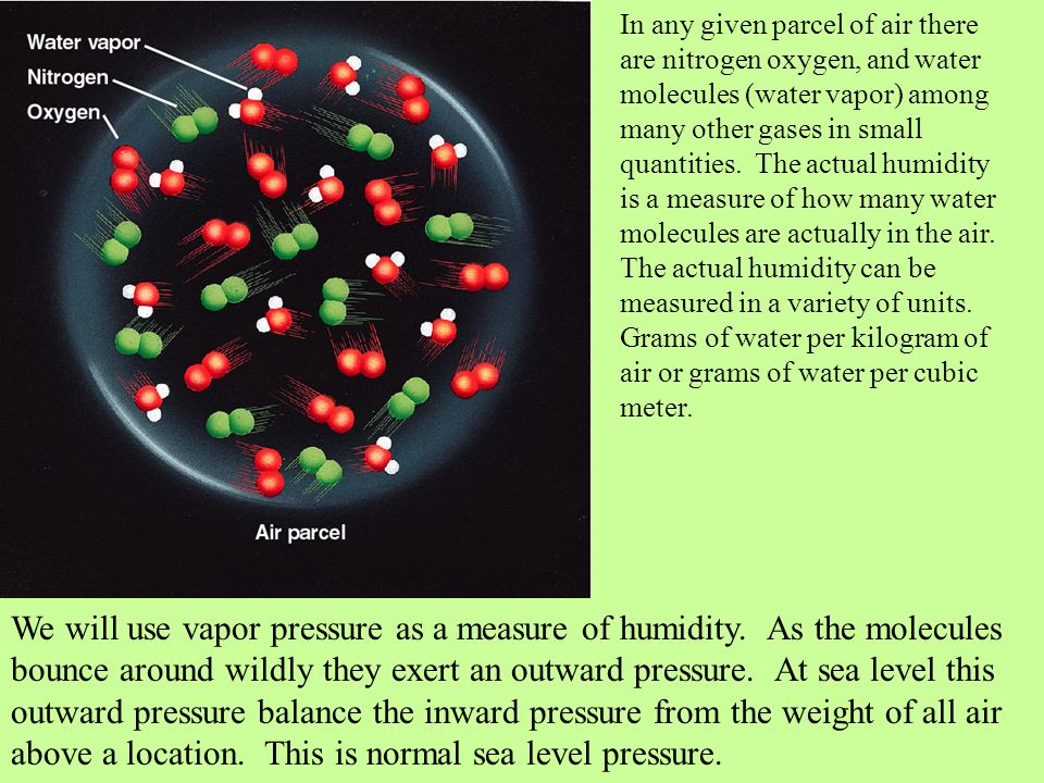 In any given parcel of air there are nitrogen oxygen, and water molecules (water vapor) among many other gases in small quantities. The actual humidity is a measure of how many water molecules are actually in the air. The actual humidity can be measured in a variety of units. Grams of water per kilogram of air or grams of water per cubic meter.