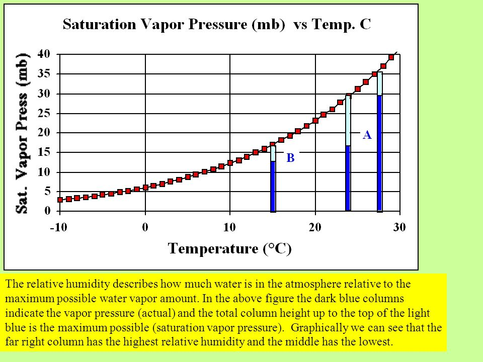 The relative humidity describes how much water is in the atmosphere relative to the maximum possible water vapor amount.