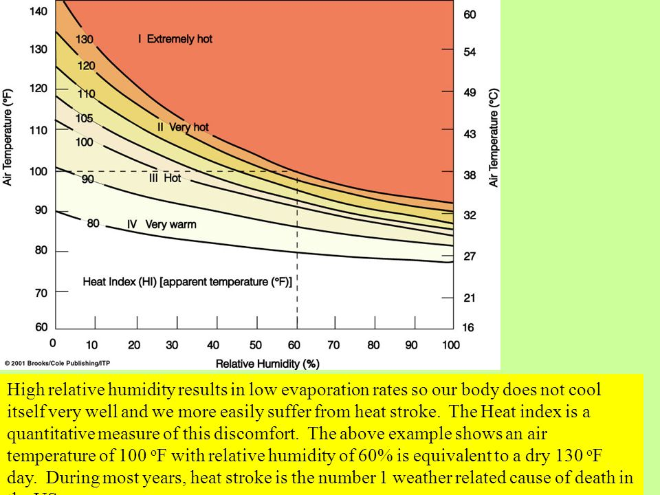 High relative humidity results in low evaporation rates so our body does not cool itself very well and we more easily suffer from heat stroke.