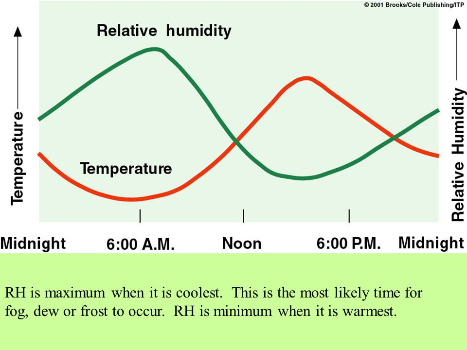RH is maximum when it is coolest