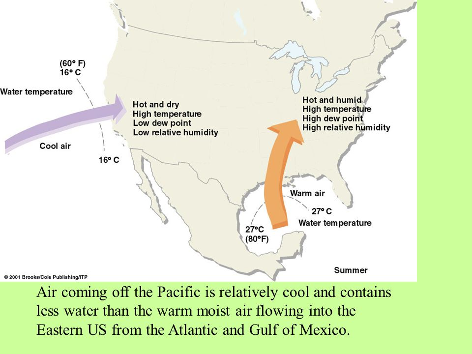 Air coming off the Pacific is relatively cool and contains less water than the warm moist air flowing into the Eastern US from the Atlantic and Gulf of Mexico.